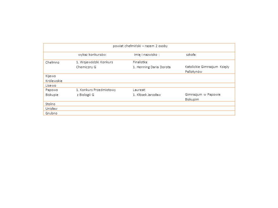 powiat chełmiński – razem 2 osoby wykaz konkursów:imię i nazwisko :szkoła: Chełmno1. Wojewódzki Konkurs Chemiczny G Finalistka: 1. Henning Daria Dorot