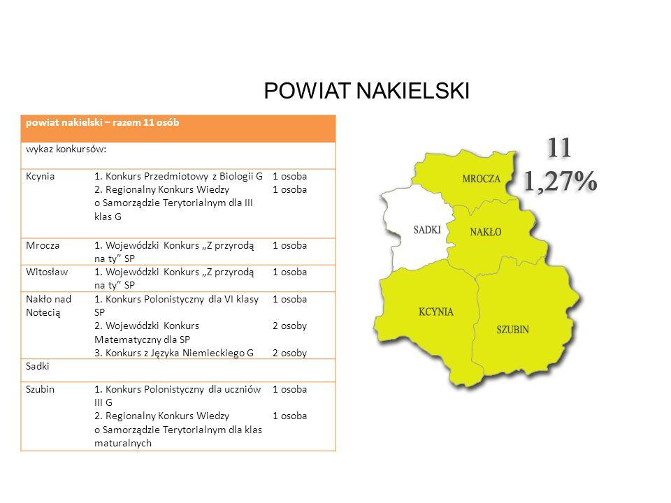 POWIAT NAKIELSKI powiat nakielski – razem 11 osób wykaz konkursów: Kcynia1. Konkurs Przedmiotowy z Biologii G 2. Regionalny Konkurs Wiedzy o Samorządz