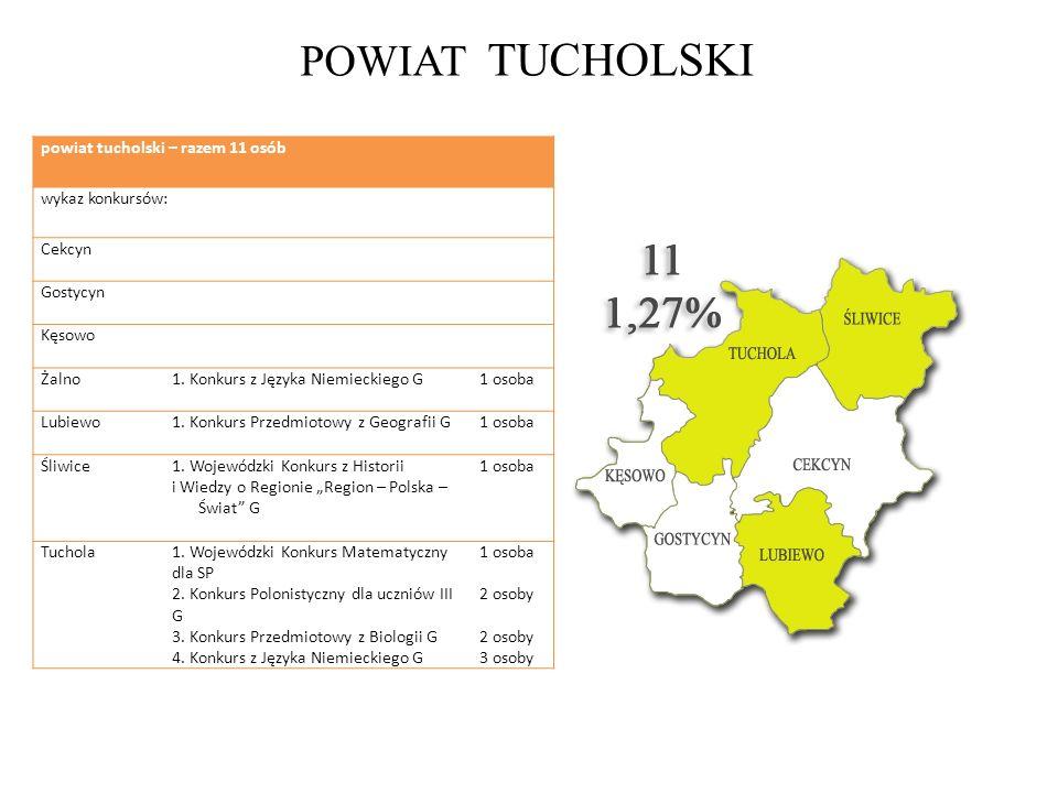 POWIAT TUCHOLSKI powiat tucholski – razem 11 osób wykaz konkursów: Cekcyn Gostycyn Kęsowo Żalno1. Konkurs z Języka Niemieckiego G1 osoba Lubiewo1. Kon