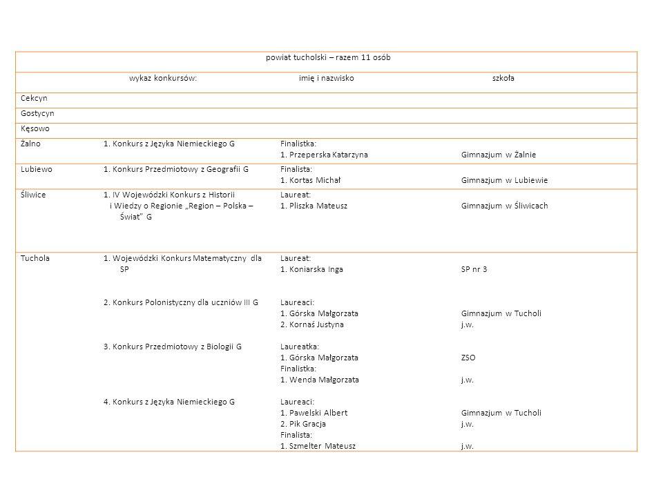 powiat tucholski – razem 11 osób wykaz konkursów: imię i nazwisko szkoła Cekcyn Gostycyn Kęsowo Żalno1. Konkurs z Języka Niemieckiego GFinalistka: 1.