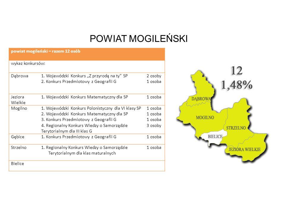 POWIAT MOGILEŃSKI powiat mogileński – razem 12 osób wykaz konkursów: Dąbrowa1. Wojewódzki Konkurs Z przyrodą na ty SP 2. Konkurs Przedmiotowy z Geogra