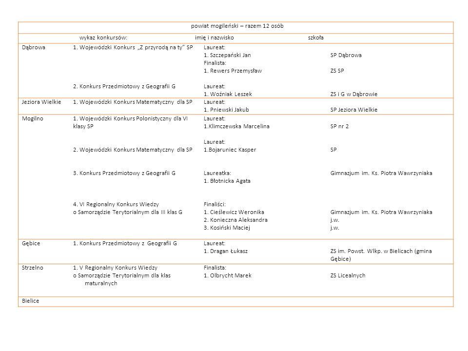 powiat mogileński – razem 12 osób wykaz konkursów: imię i nazwisko szkoła Dąbrowa1. Wojewódzki Konkurs Z przyrodą na ty SP 2. Konkurs Przedmiotowy z G