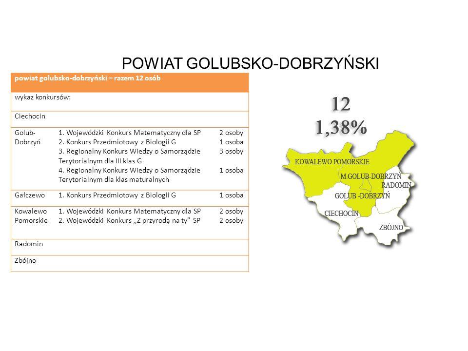 POWIAT GOLUBSKO-DOBRZYŃSKI powiat golubsko-dobrzyński – razem 12 osób wykaz konkursów: Ciechocin Golub- Dobrzyń 1. Wojewódzki Konkurs Matematyczny dla