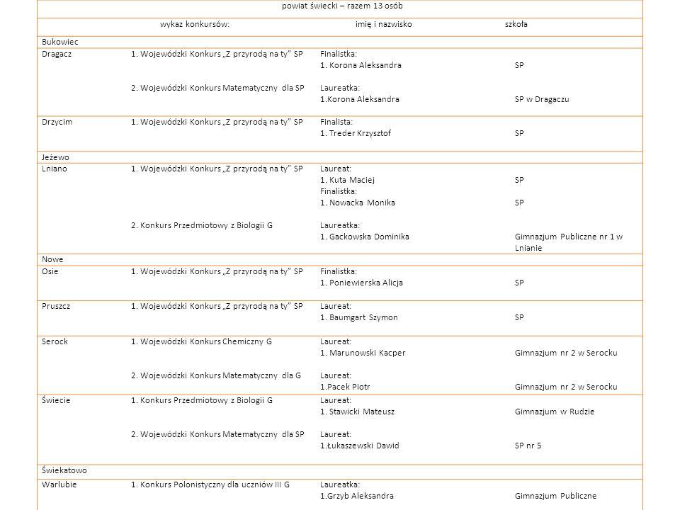powiat świecki – razem 13 osób wykaz konkursów: imię i nazwisko szkoła Bukowiec Dragacz1. Wojewódzki Konkurs Z przyrodą na ty SP 2. Wojewódzki Konkurs