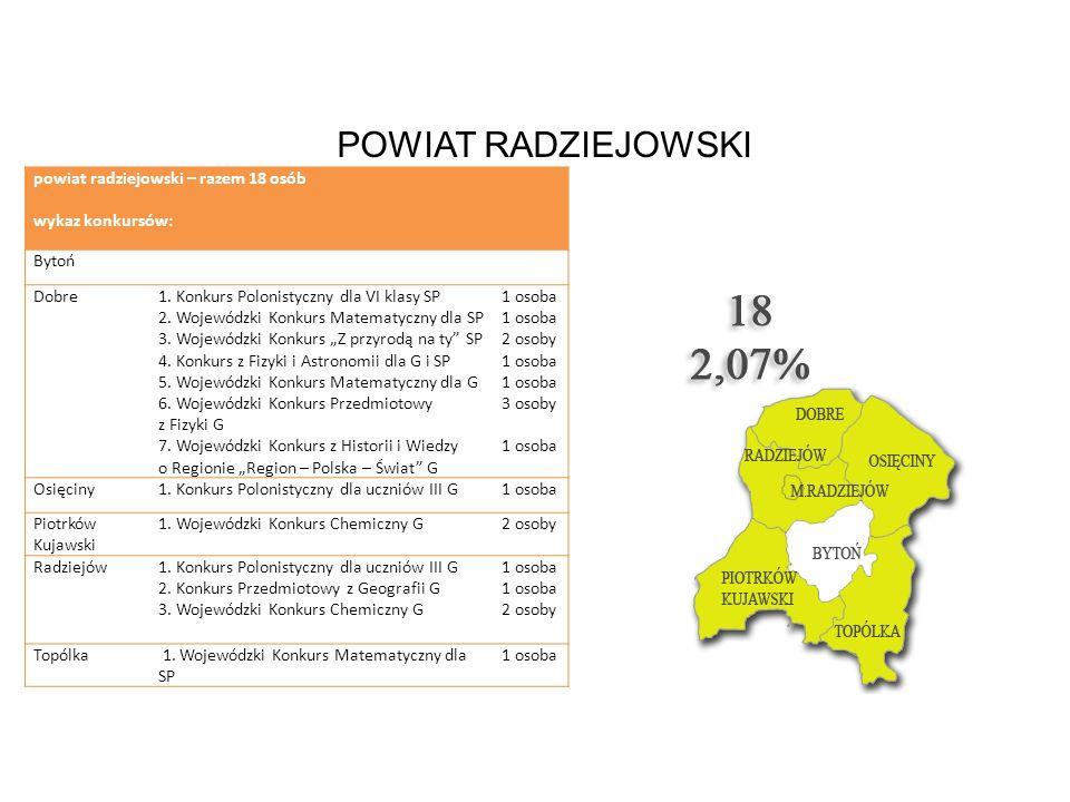 powiat radziejowski – razem 18 osób wykaz konkursów: Bytoń Dobre1. Konkurs Polonistyczny dla VI klasy SP 2. Wojewódzki Konkurs Matematyczny dla SP 3.