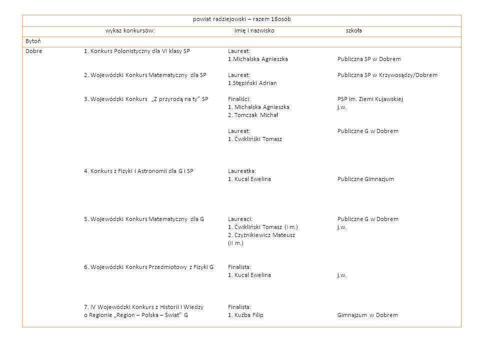 powiat radziejowski – razem 18osób wykaz konkursów: imię i nazwisko szkoła Bytoń Dobre1. Konkurs Polonistyczny dla VI klasy SP 2. Wojewódzki Konkurs M