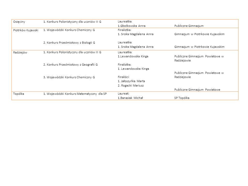 Osięciny1. Konkurs Polonistyczny dla uczniów III GLaureatka: 1.Głodkowska AnnaPubliczne Gimnazjum Piotrków Kujawski1. Wojewódzki Konkurs Chemiczny G 2