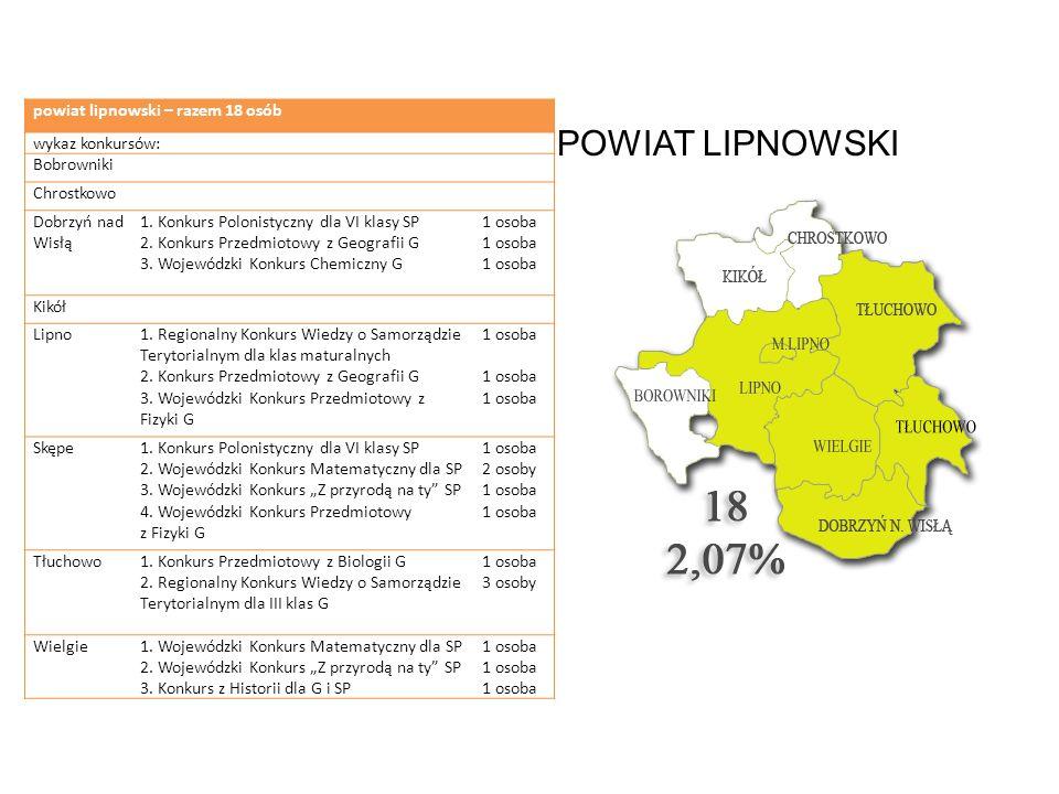 POWIAT LIPNOWSKI powiat lipnowski – razem 18 osób wykaz konkursów: Bobrowniki Chrostkowo Dobrzyń nad Wisłą 1. Konkurs Polonistyczny dla VI klasy SP 2.