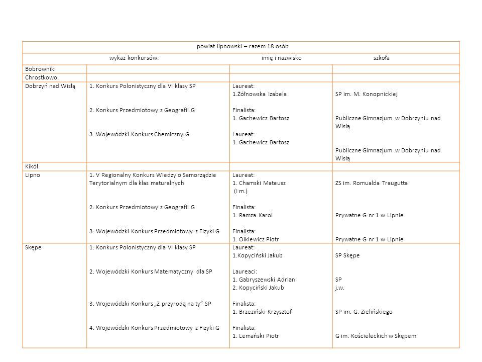 powiat lipnowski – razem 18 osób wykaz konkursów: imię i nazwisko szkoła Bobrowniki Chrostkowo Dobrzyń nad Wisłą1. Konkurs Polonistyczny dla VI klasy
