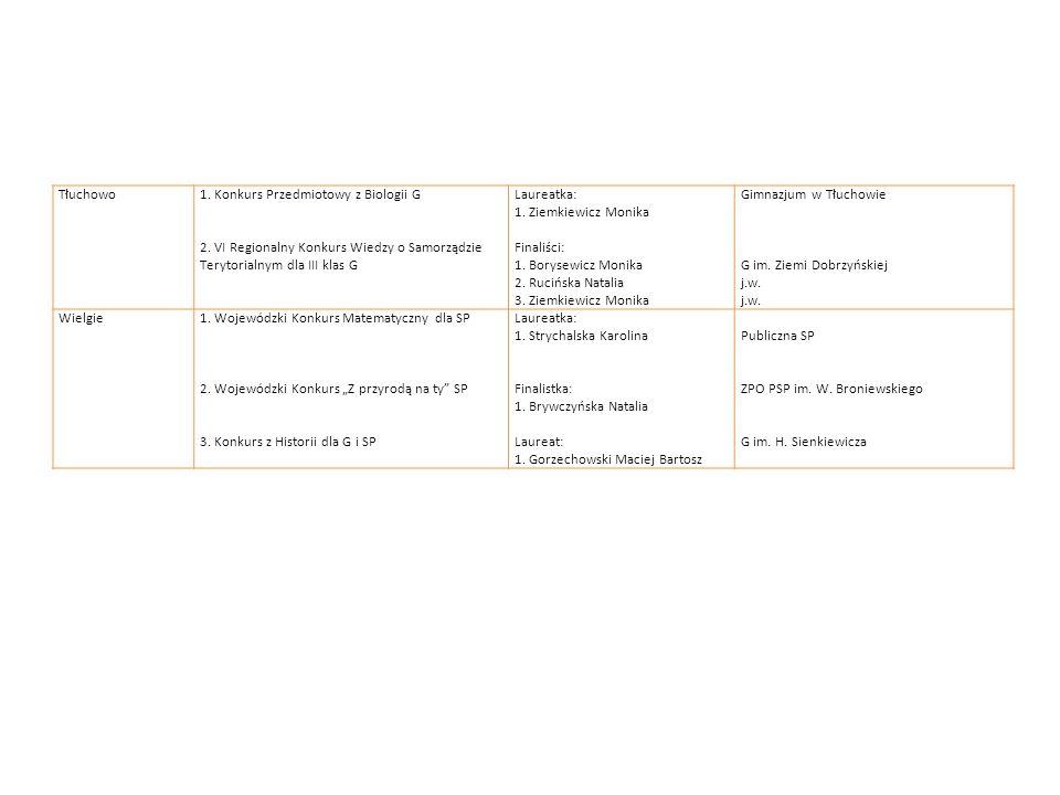 Tłuchowo1. Konkurs Przedmiotowy z Biologii G 2. VI Regionalny Konkurs Wiedzy o Samorządzie Terytorialnym dla III klas G Laureatka: 1. Ziemkiewicz Moni