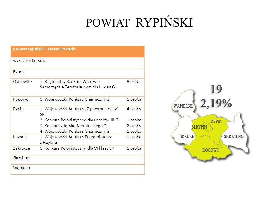 POWIAT RYPIŃSKI powiat rypiński – razem 19 osób wykaz konkursów: Bzurze Ostrowite1. Regionalny Konkurs Wiedzy o Samorządzie Terytorialnym dla III klas