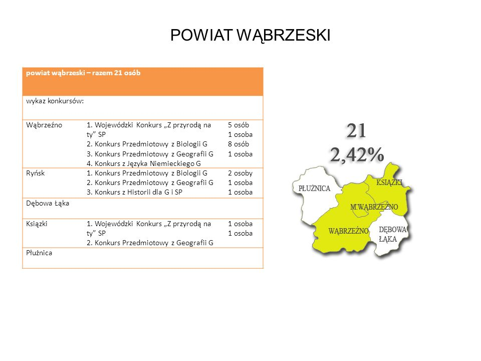 powiat wąbrzeski – razem 21 osób wykaz konkursów: Wąbrzeźno1. Wojewódzki Konkurs Z przyrodą na ty SP 2. Konkurs Przedmiotowy z Biologii G 3. Konkurs P