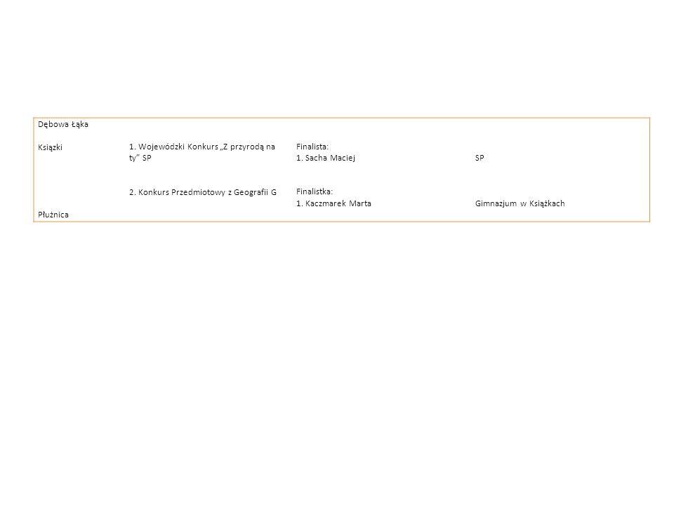 Dębowa Łąka Ksiązki1. Wojewódzki Konkurs Z przyrodą na ty SP 2. Konkurs Przedmiotowy z Geografii G Finalista: 1. Sacha Maciej Finalistka: 1. Kaczmarek