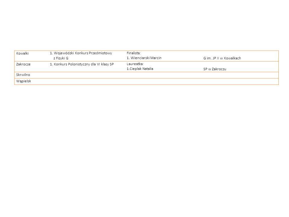 Kowalki1. Wojewódzki Konkurs Przedmiotowy z Fizyki G Finalista: 1. Wienciarski MarcinG im. JP II w Kowalkach Zakrocze1. Konkurs Polonistyczny dla VI k