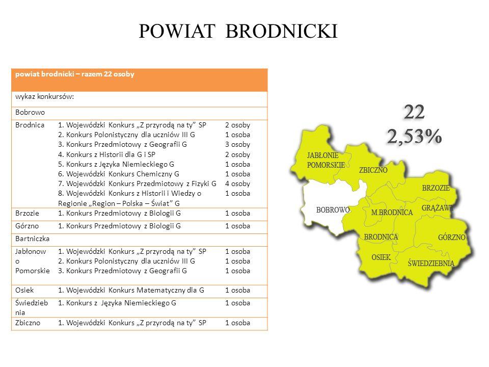 POWIAT BRODNICKI powiat brodnicki – razem 22 osoby wykaz konkursów: Bobrowo Brodnica1. Wojewódzki Konkurs Z przyrodą na ty SP 2. Konkurs Polonistyczny