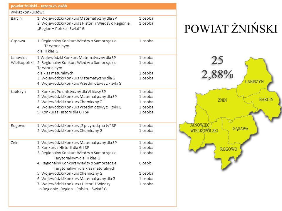 POWIAT ŻNIŃSKI powiat żniński – razem 25 osób wykaz konkursów: Barcin1. Wojewódzki Konkurs Matematyczny dla SP 2. Wojewódzki Konkurs z Historii i Wied