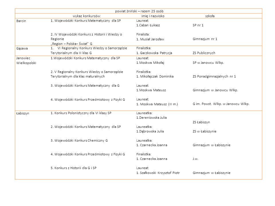powiat żniński – razem 25 osób wykaz konkursów: imię i nazwisko szkoła Barcin1. Wojewódzki Konkurs Matematyczny dla SP 2. IV Wojewódzki Konkurs z Hist
