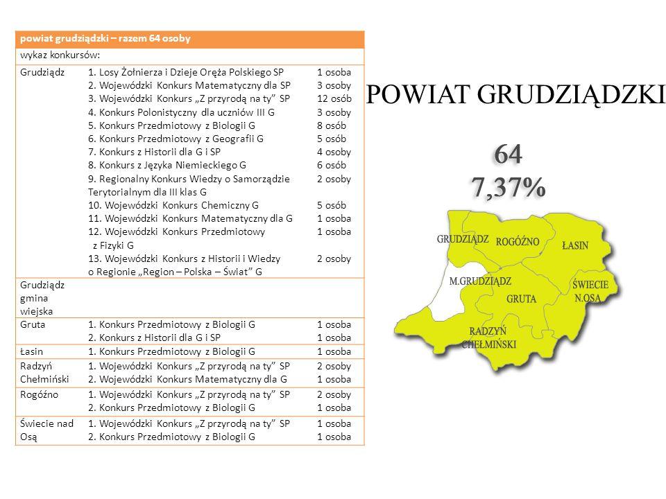 POWIAT GRUDZIĄDZKI powiat grudziądzki – razem 64 osoby wykaz konkursów: Grudziądz1. Losy Żołnierza i Dzieje Oręża Polskiego SP 2. Wojewódzki Konkurs M