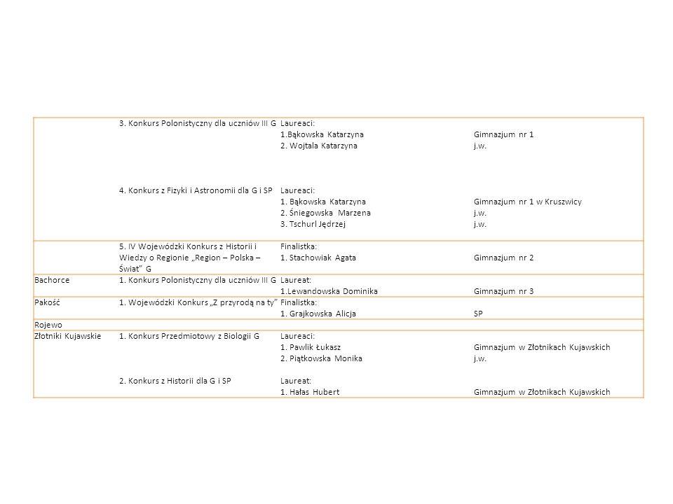 3. Konkurs Polonistyczny dla uczniów III G 4. Konkurs z Fizyki i Astronomii dla G i SP Laureaci: 1.Bąkowska Katarzyna 2. Wojtala Katarzyna Laureaci: 1