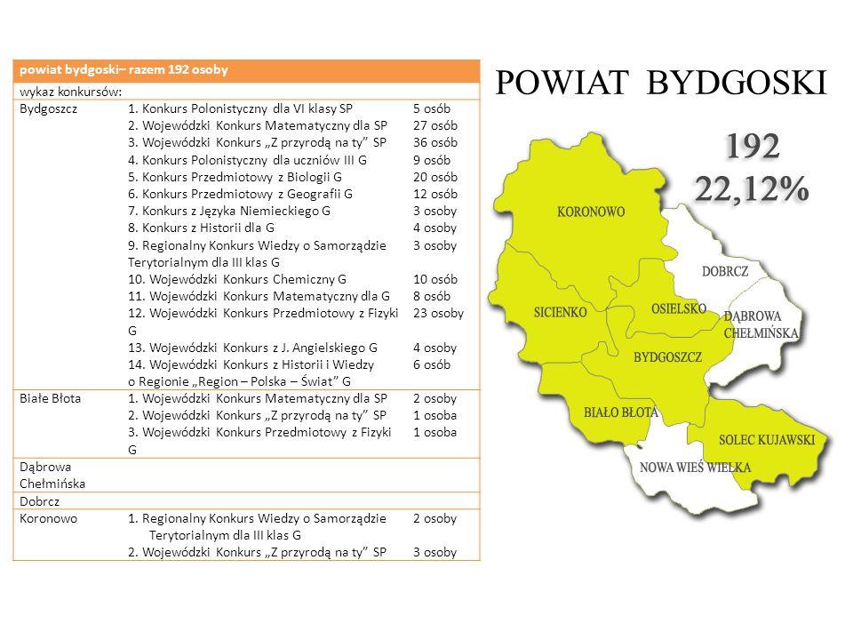 POWIAT BYDGOSKI powiat bydgoski– razem 192 osoby wykaz konkursów: Bydgoszcz1. Konkurs Polonistyczny dla VI klasy SP 2. Wojewódzki Konkurs Matematyczny