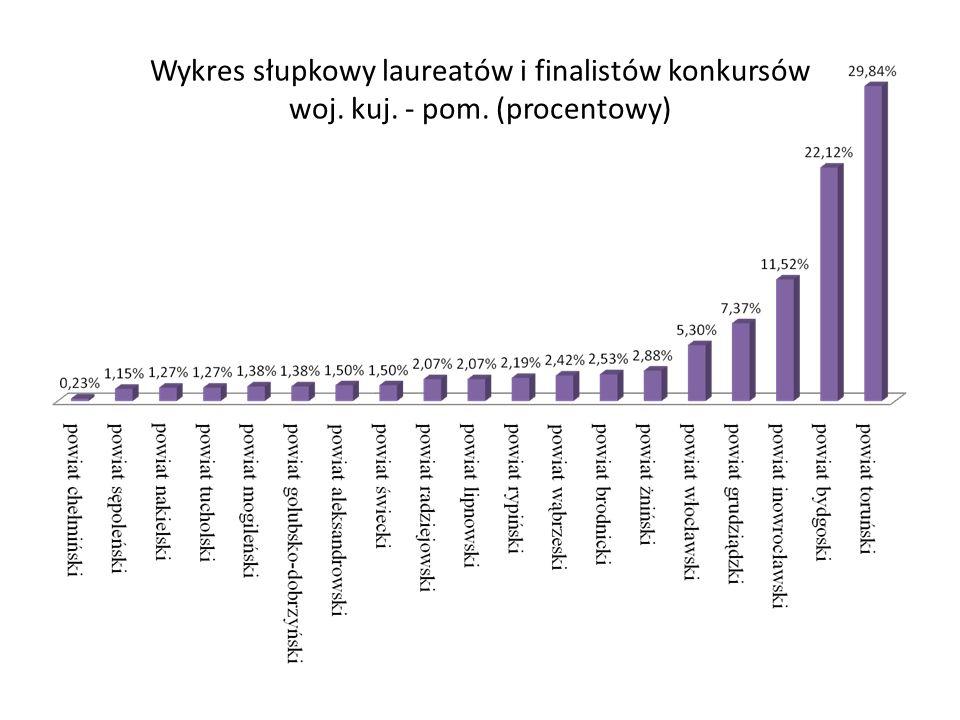 Wykres słupkowy laureatów i finalistów konkursów woj. kuj. - pom. (procentowy)
