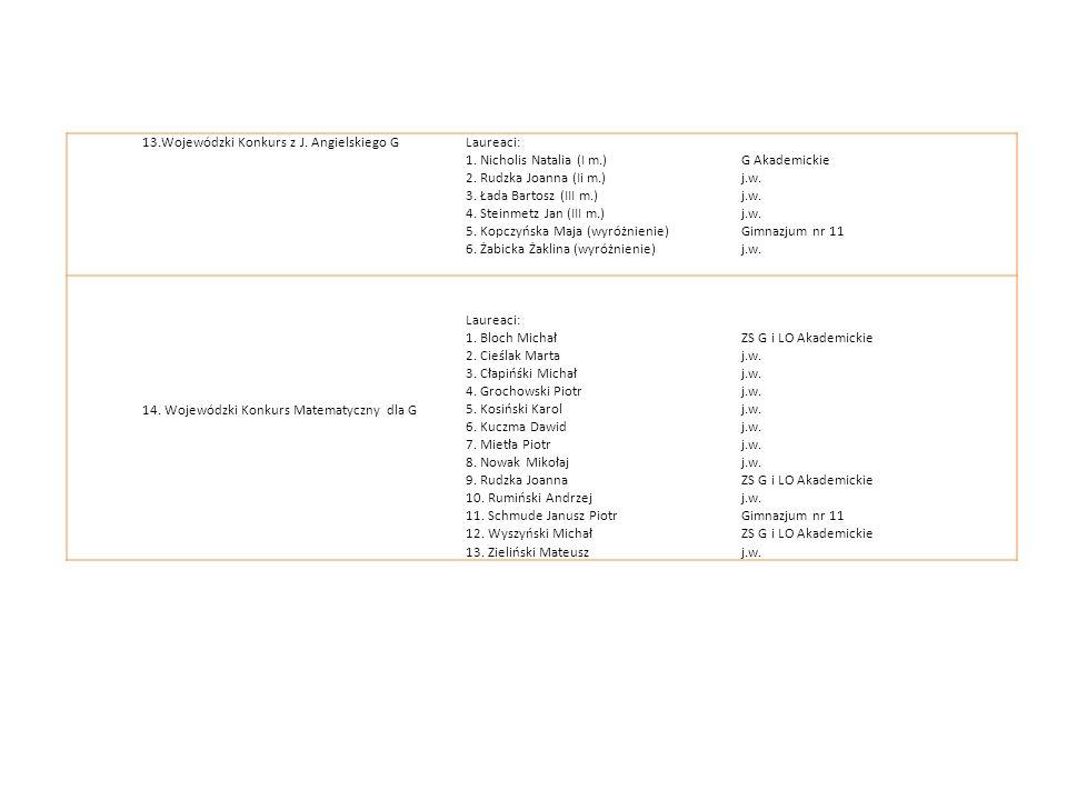 13.Wojewódzki Konkurs z J. Angielskiego GLaureaci: 1. Nicholis Natalia (I m.) 2. Rudzka Joanna (Ii m.) 3. Łada Bartosz (III m.) 4. Steinmetz Jan (III