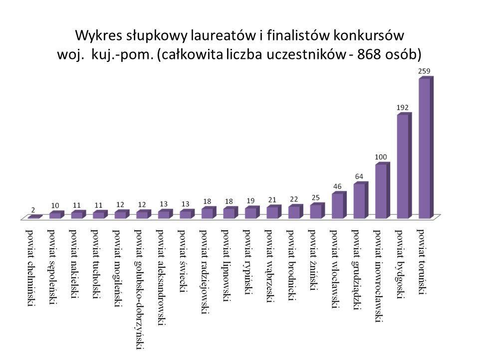 Wykres słupkowy laureatów i finalistów konkursów woj. kuj.-pom. (całkowita liczba uczestników - 868 osób)