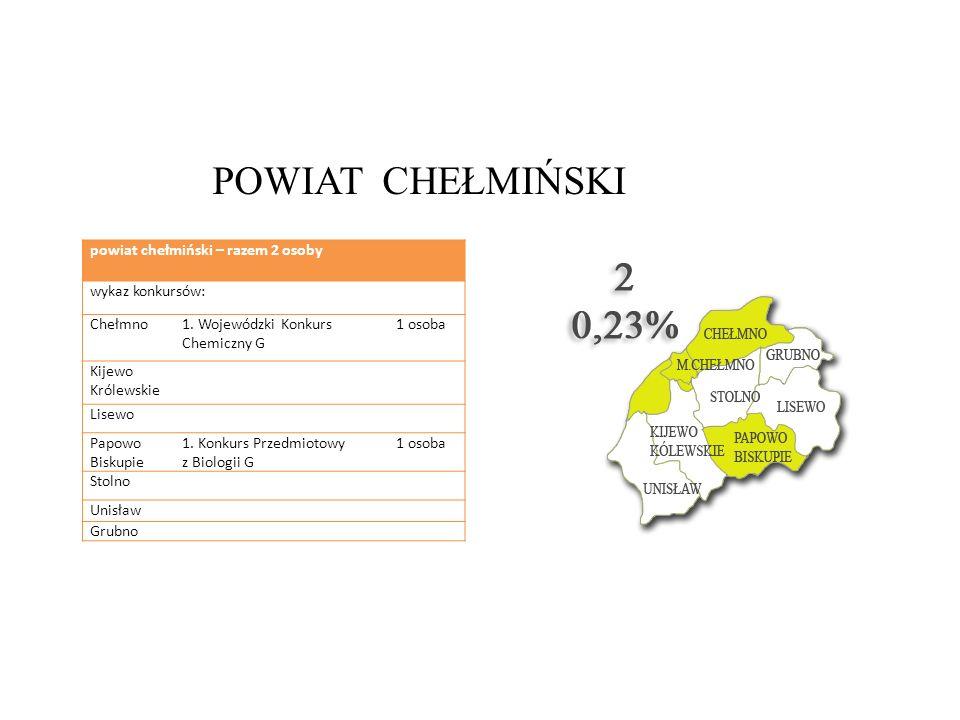 POWIAT CHEŁMIŃSKI powiat chełmiński – razem 2 osoby wykaz konkursów: Chełmno1. Wojewódzki Konkurs Chemiczny G 1 osoba Kijewo Królewskie Lisewo Papowo