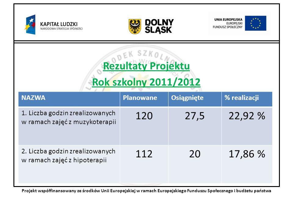 Rezultaty Projektu Rok szkolny 2011/2012 Projekt współfinansowany ze środków Unii Europejskiej w ramach Europejskiego Funduszu Społecznego i budżetu państwa NAZWAPlanowaneOsiągnięte% realizacji 1.