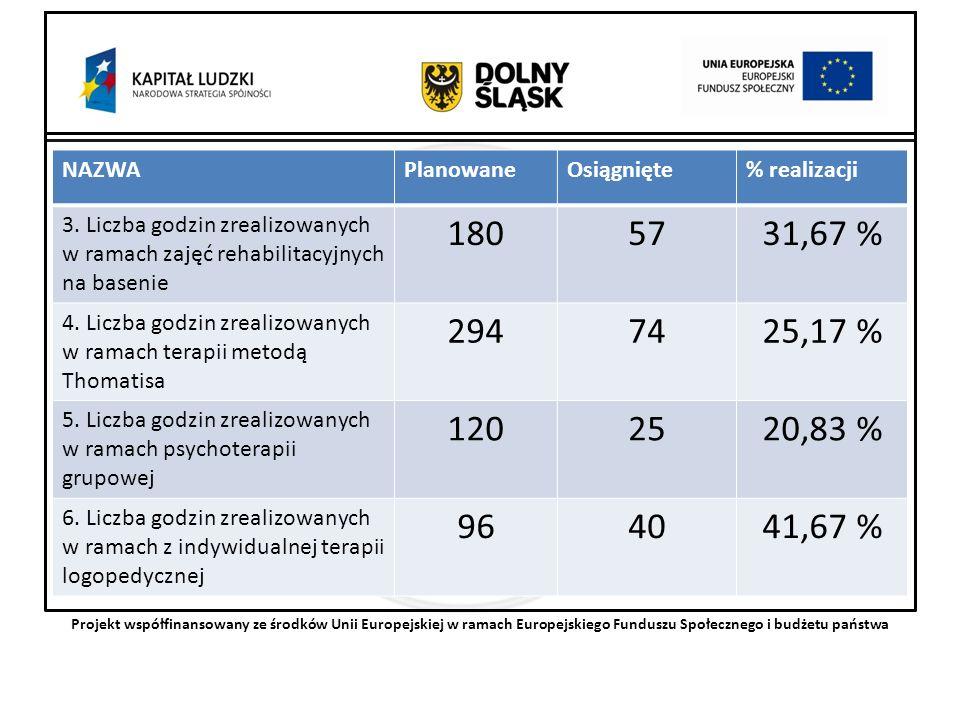 Projekt współfinansowany ze środków Unii Europejskiej w ramach Europejskiego Funduszu Społecznego i budżetu państwa NAZWAPlanowaneOsiągnięte% realizacji 3.