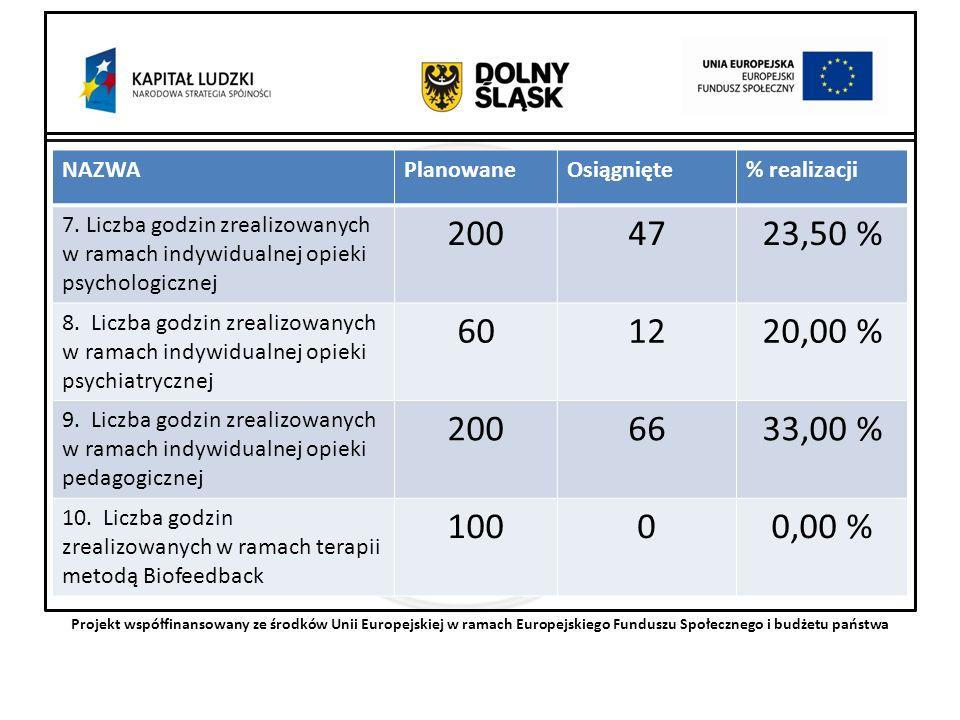 Projekt współfinansowany ze środków Unii Europejskiej w ramach Europejskiego Funduszu Społecznego i budżetu państwa NAZWAPlanowaneOsiągnięte% realizacji 7.