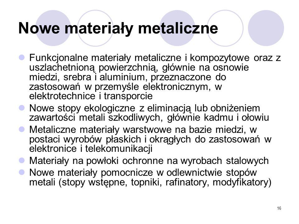 16 Nowe materiały metaliczne Funkcjonalne materiały metaliczne i kompozytowe oraz z uszlachetnioną powierzchnią, głównie na osnowie miedzi, srebra i aluminium, przeznaczone do zastosowań w przemyśle elektronicznym, w elektrotechnice i transporcie Nowe stopy ekologiczne z eliminacją lub obniżeniem zawartości metali szkodliwych, głównie kadmu i ołowiu Metaliczne materiały warstwowe na bazie miedzi, w postaci wyrobów płaskich i okrągłych do zastosowań w elektronice i telekomunikacji Materiały na powłoki ochronne na wyrobach stalowych Nowe materiały pomocnicze w odlewnictwie stopów metali (stopy wstępne, topniki, rafinatory, modyfikatory)