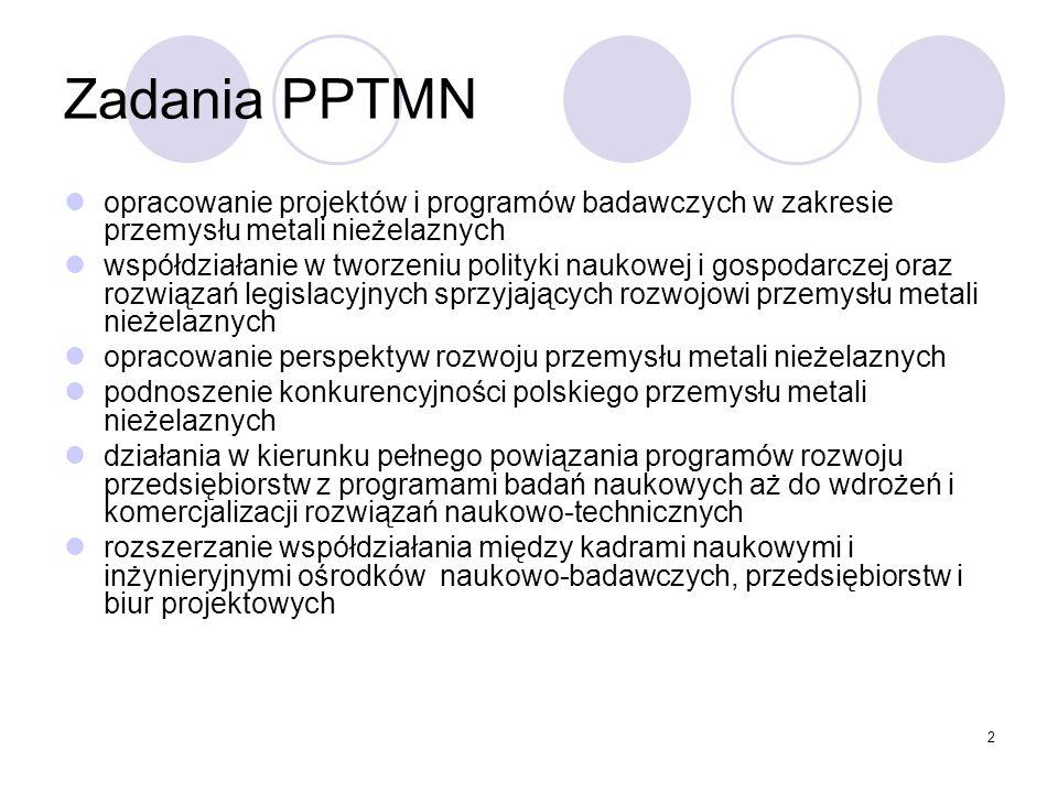 2 Zadania PPTMN opracowanie projektów i programów badawczych w zakresie przemysłu metali nieżelaznych współdziałanie w tworzeniu polityki naukowej i gospodarczej oraz rozwiązań legislacyjnych sprzyjających rozwojowi przemysłu metali nieżelaznych opracowanie perspektyw rozwoju przemysłu metali nieżelaznych podnoszenie konkurencyjności polskiego przemysłu metali nieżelaznych działania w kierunku pełnego powiązania programów rozwoju przedsiębiorstw z programami badań naukowych aż do wdrożeń i komercjalizacji rozwiązań naukowo-technicznych rozszerzanie współdziałania między kadrami naukowymi i inżynieryjnymi ośrodków naukowo-badawczych, przedsiębiorstw i biur projektowych
