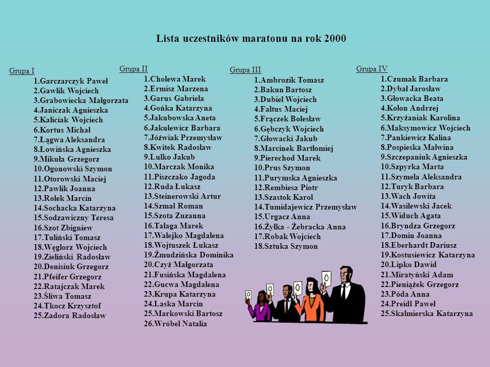Lista uczestników maratonu na rok 2000 Grupa I 1.Garczarczyk Paweł 2.Gawlik Wojciech 3.Grabowiecka Małgorzata 4.Janiczak Agnieszka 5.Kaliciak Wojciech