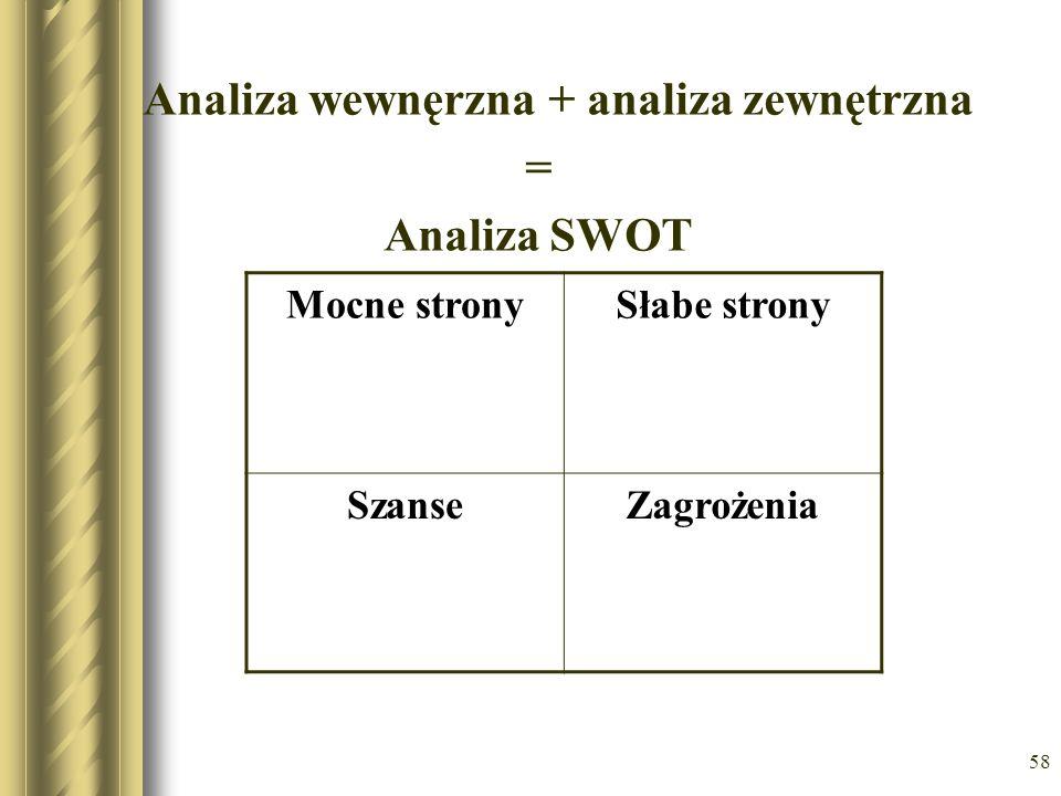 58 Analiza wewnęrzna + analiza zewnętrzna = Analiza SWOT Mocne stronySłabe strony SzanseZagrożenia