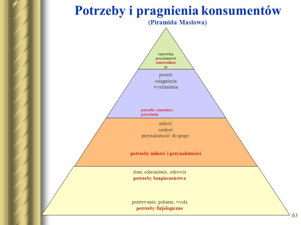 63 Potrzeby i pragnienia konsumentów (Piramida Maslowa) rozrywka przyjemności samorealizac ja prestiż osiągnięcia wyróżnienia potrzeby szacunku i powa