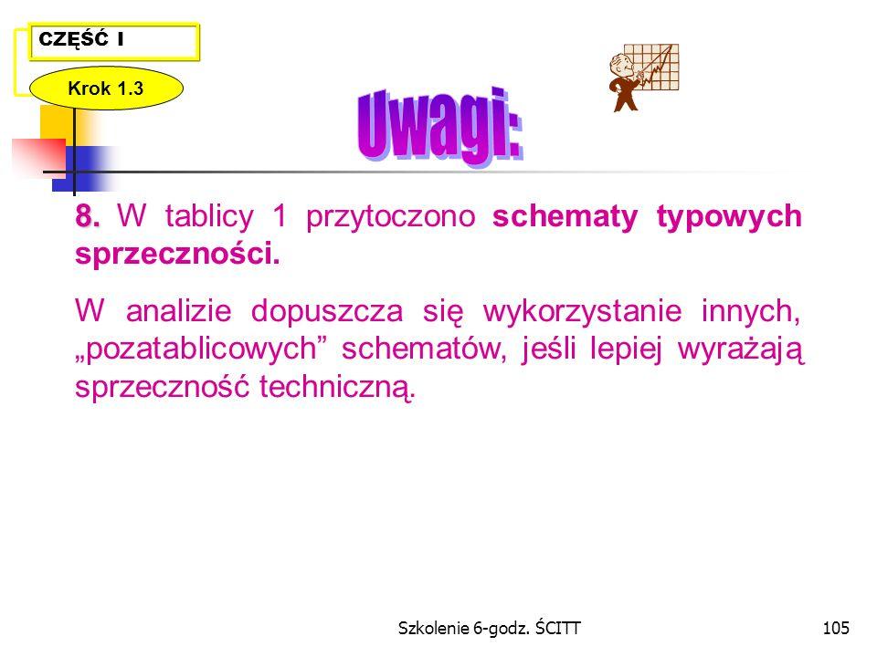Szkolenie 6-godz.ŚCITT105 8. 8. W tablicy 1 przytoczono schematy typowych sprzeczności.