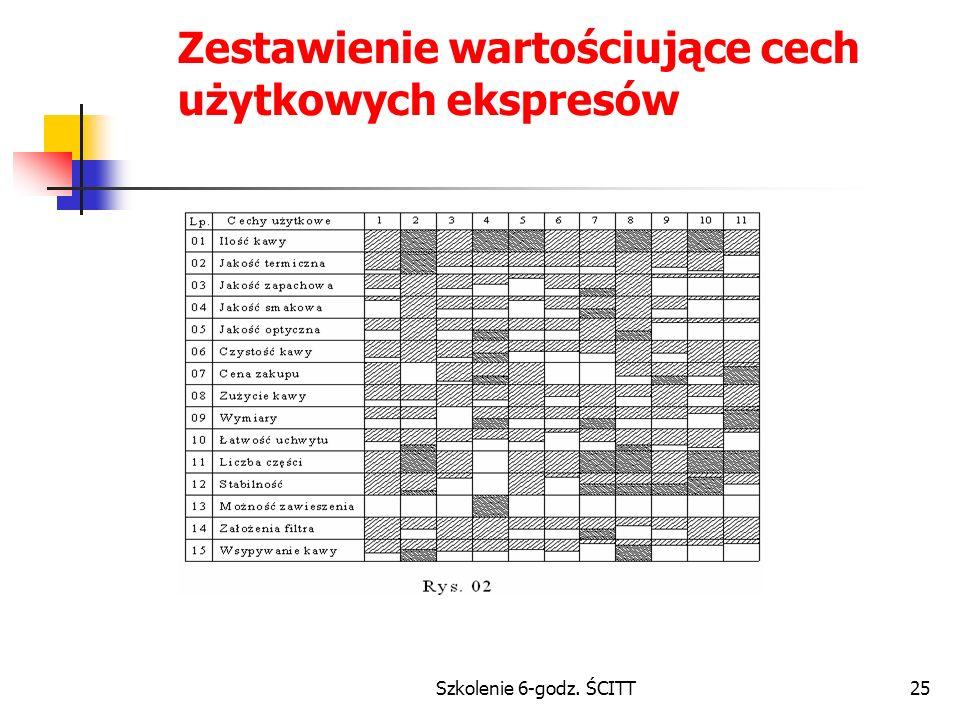 Szkolenie 6-godz. ŚCITT25 Zestawienie wartościujące cech użytkowych ekspresów