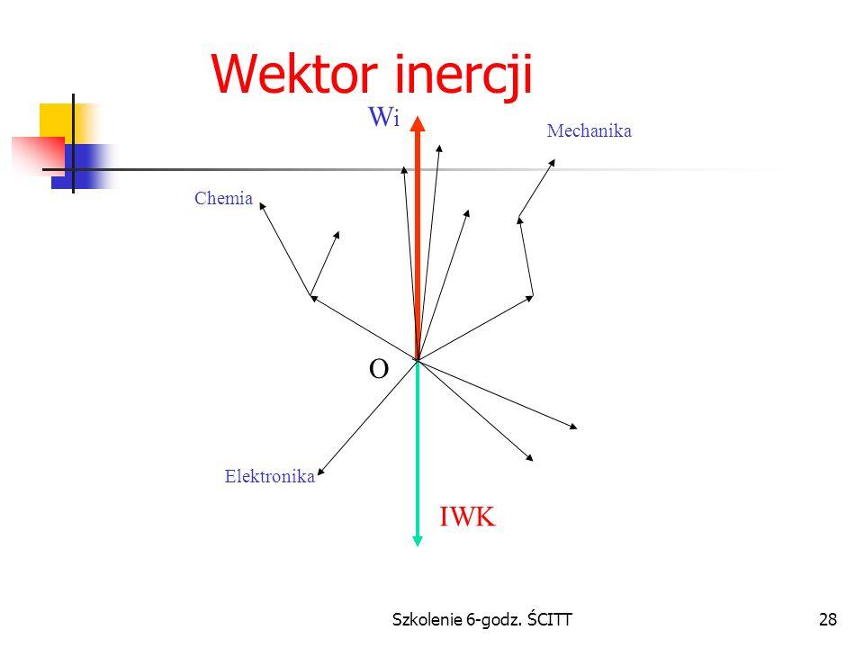 Szkolenie 6-godz. ŚCITT28 Wektor inercji O WiWi Mechanika Chemia Elektronika IWK