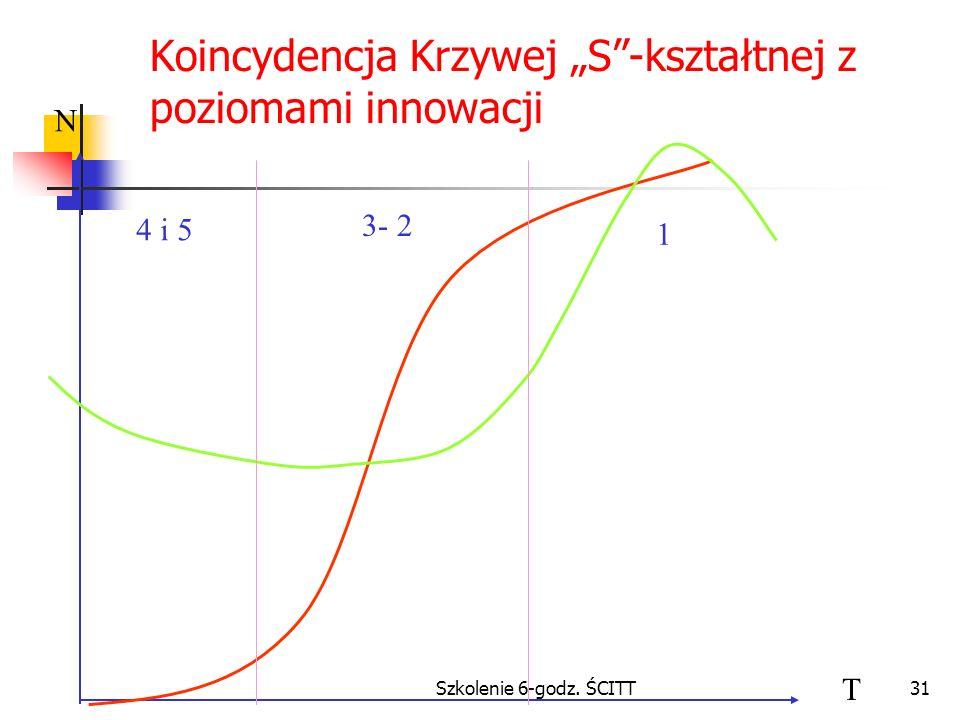 Szkolenie 6-godz. ŚCITT31 Koincydencja Krzywej S-kształtnej z poziomami innowacji N T 4 i 5 3- 2 1