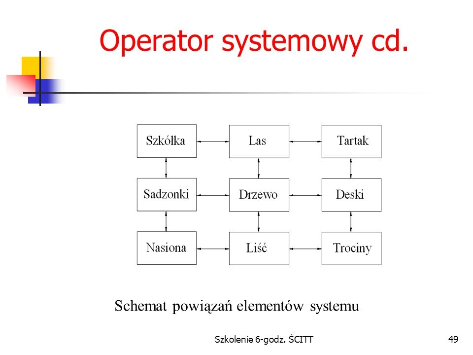 Szkolenie 6-godz. ŚCITT49 Operator systemowy cd. Schemat powiązań elementów systemu