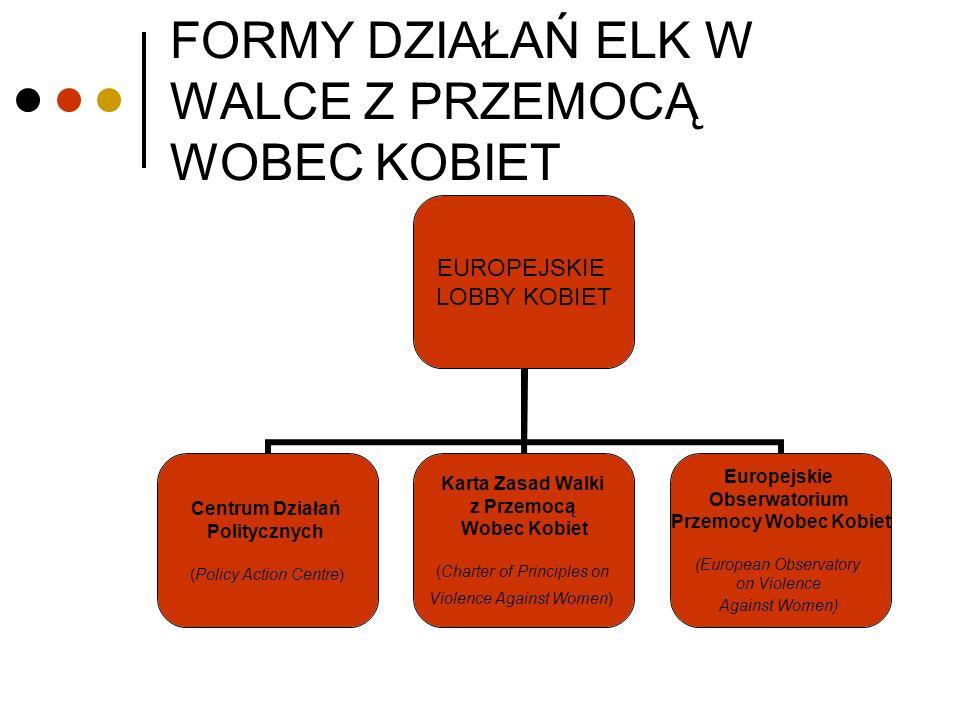 Centrum Działań Politycznych ELK CEL 1: forum dla kobiecych organizacji pozarządowych działających na rzecz walki z przemocą Koordynacja Informacja Badania Przykłady dobrych praktyk CEL 2: monitorowanie regulacji i rozwiązań walczących z przemocą wobec kobiet przyjmowanych przez państwa członkowskie CEL 3: głos polityczny i lobby na rzecz intensyfikacji działań podejmowanych dla zwalczania przemocy wobec kobiet