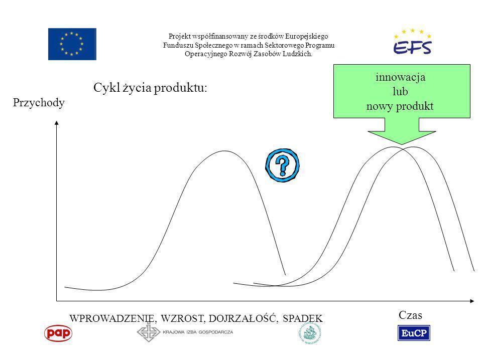 Projekt współfinansowany ze środków Europejskiego Funduszu Społecznego w ramach Sektorowego Programu Operacyjnego Rozwój Zasobów Ludzkich. Cykl życia
