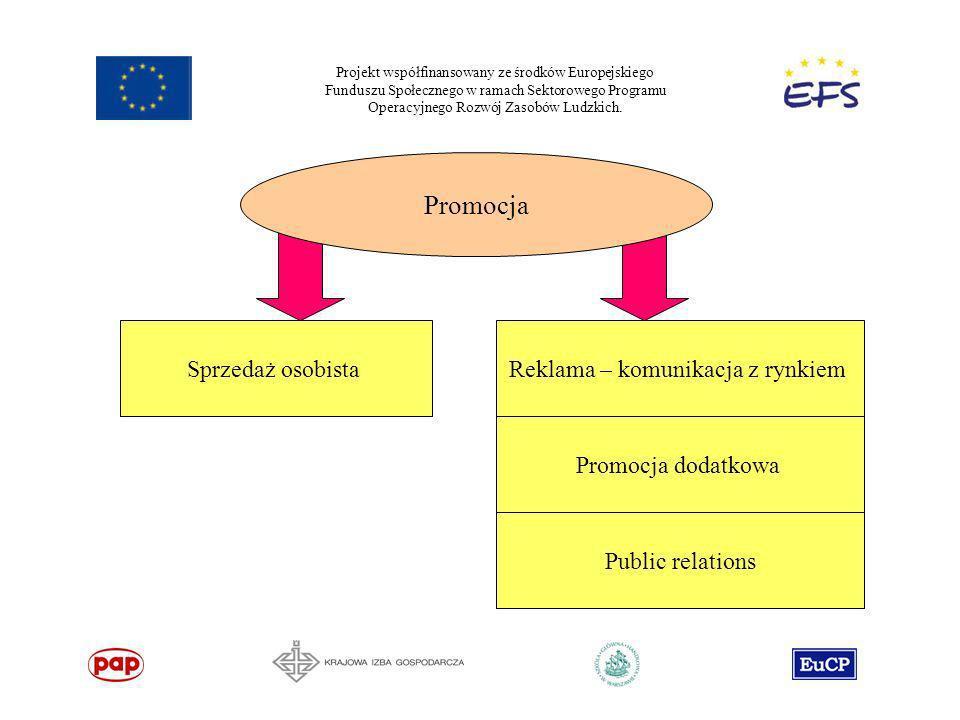 Projekt współfinansowany ze środków Europejskiego Funduszu Społecznego w ramach Sektorowego Programu Operacyjnego Rozwój Zasobów Ludzkich. Sprzedaż os