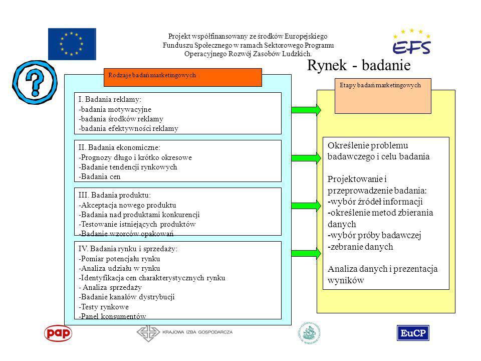 Projekt współfinansowany ze środków Europejskiego Funduszu Społecznego w ramach Sektorowego Programu Operacyjnego Rozwój Zasobów Ludzkich. Rynek - bad