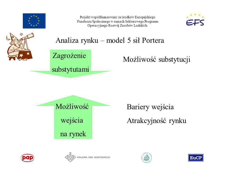 Projekt współfinansowany ze środków Europejskiego Funduszu Społecznego w ramach Sektorowego Programu Operacyjnego Rozwój Zasobów Ludzkich. Analiza ryn