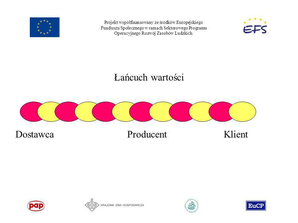 Projekt współfinansowany ze środków Europejskiego Funduszu Społecznego w ramach Sektorowego Programu Operacyjnego Rozwój Zasobów Ludzkich. Łańcuch war