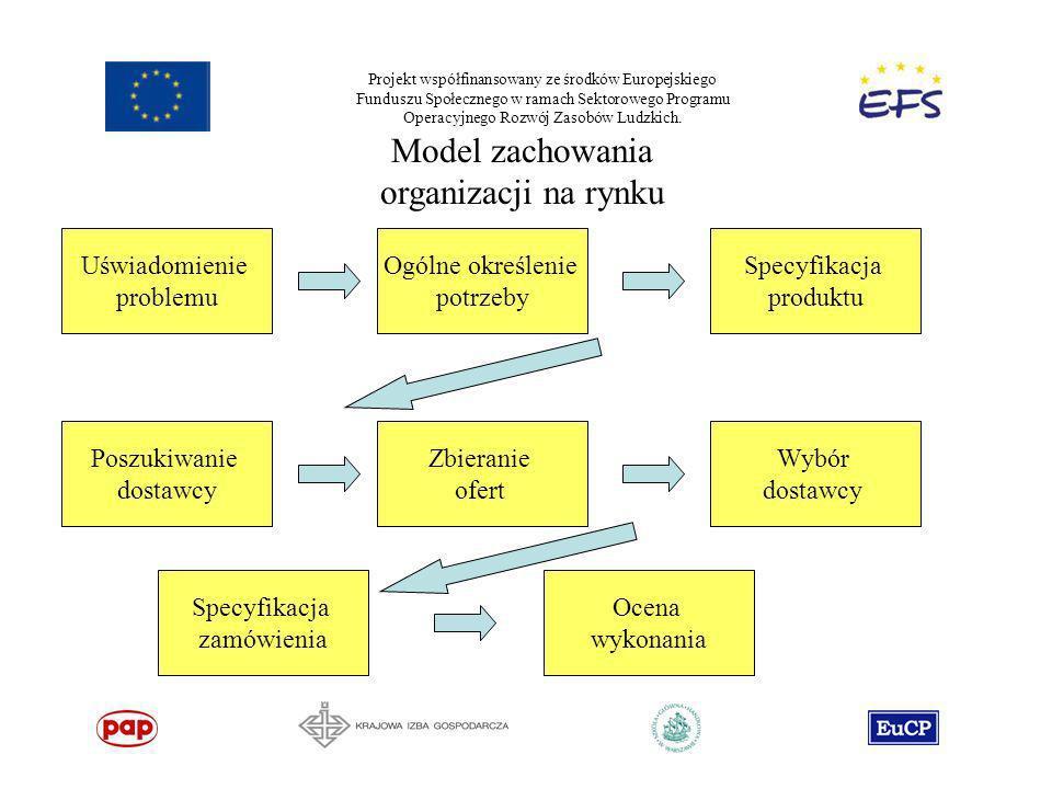 Projekt współfinansowany ze środków Europejskiego Funduszu Społecznego w ramach Sektorowego Programu Operacyjnego Rozwój Zasobów Ludzkich. Model zacho