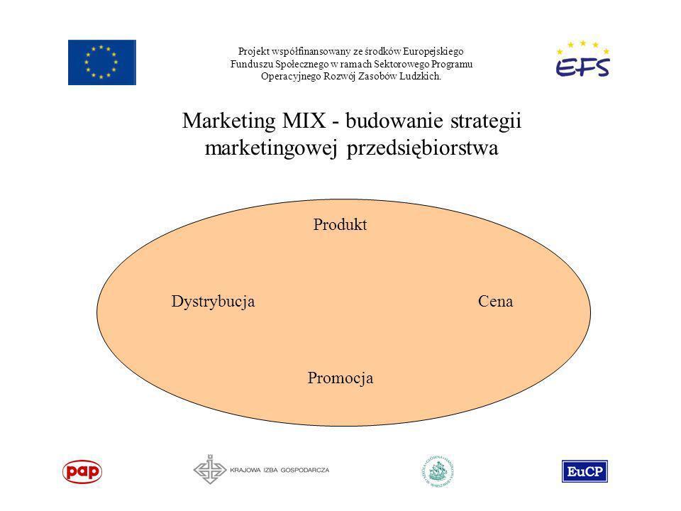 Projekt współfinansowany ze środków Europejskiego Funduszu Społecznego w ramach Sektorowego Programu Operacyjnego Rozwój Zasobów Ludzkich. Promocja Pr