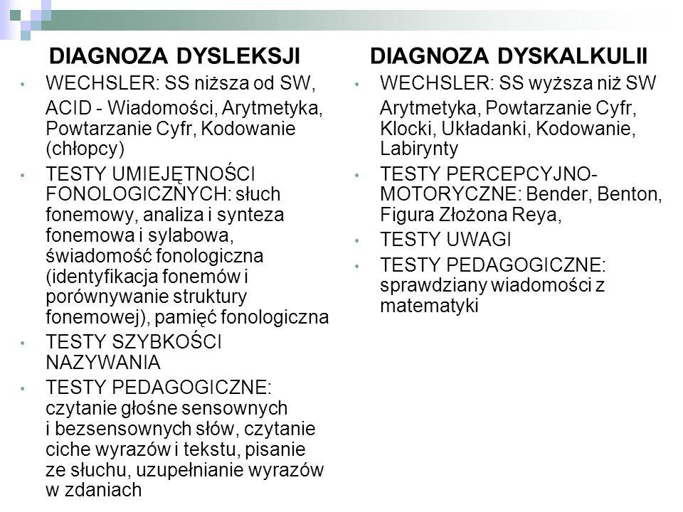 DIAGNOZA DYSLEKSJI WECHSLER: SS niższa od SW, ACID - Wiadomości, Arytmetyka, Powtarzanie Cyfr, Kodowanie (chłopcy) TESTY UMIEJĘTNOŚCI FONOLOGICZNYCH: